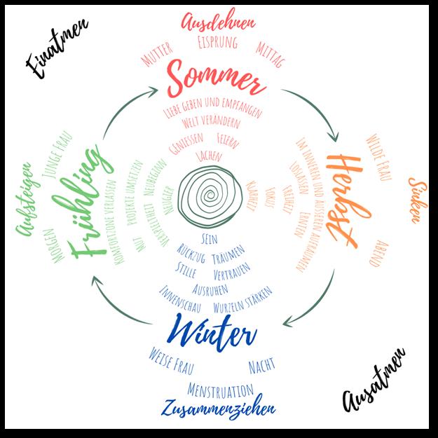 zyklisch Leben - Familiengarten - Bedürfnisse in den Jahreszeiten